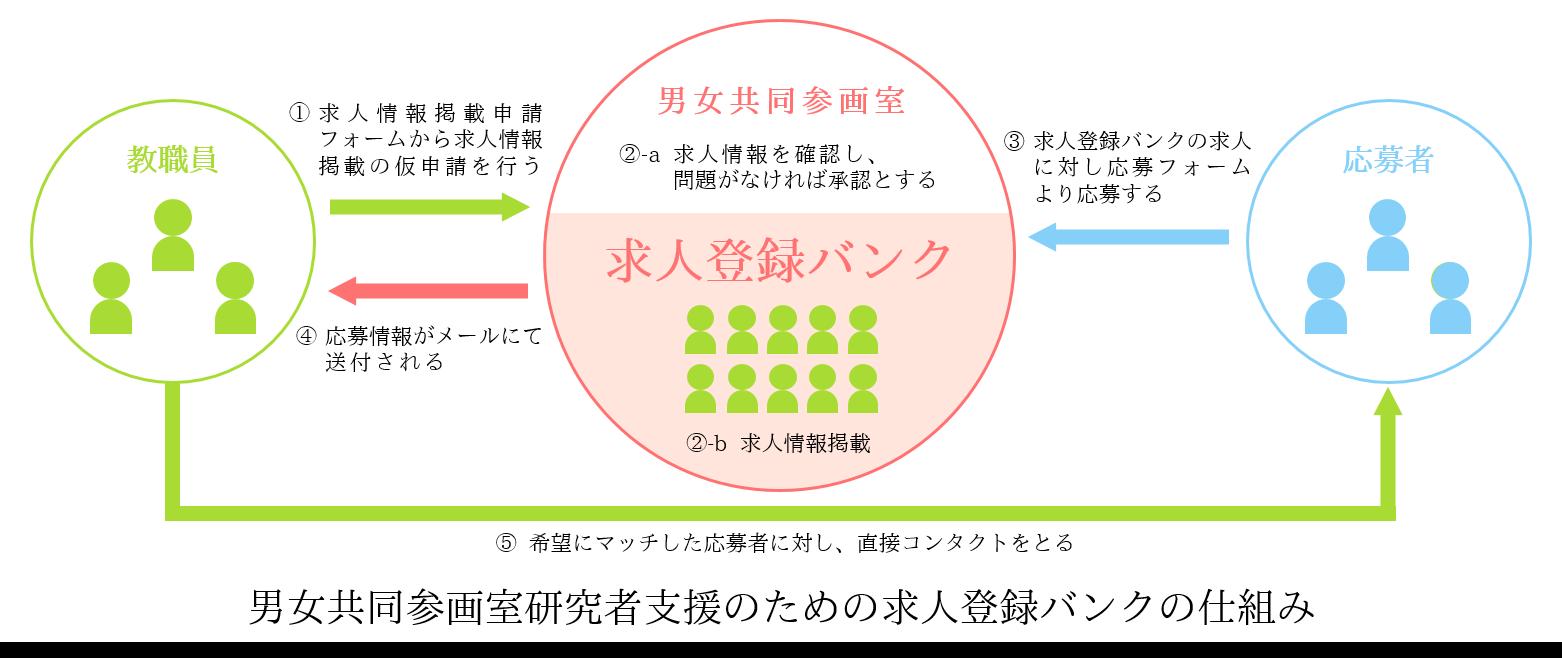 岡山大学求人登録バンクの仕組み