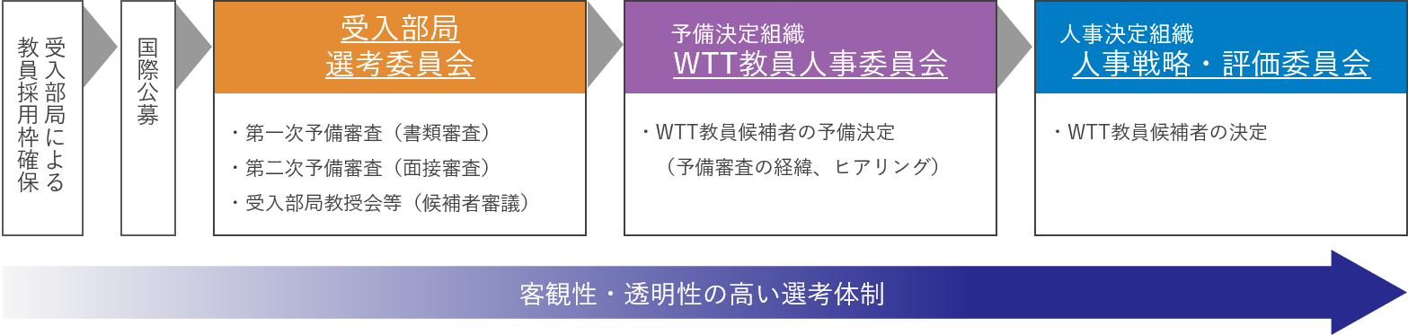 WTT制の公募・選考・採用プロセス