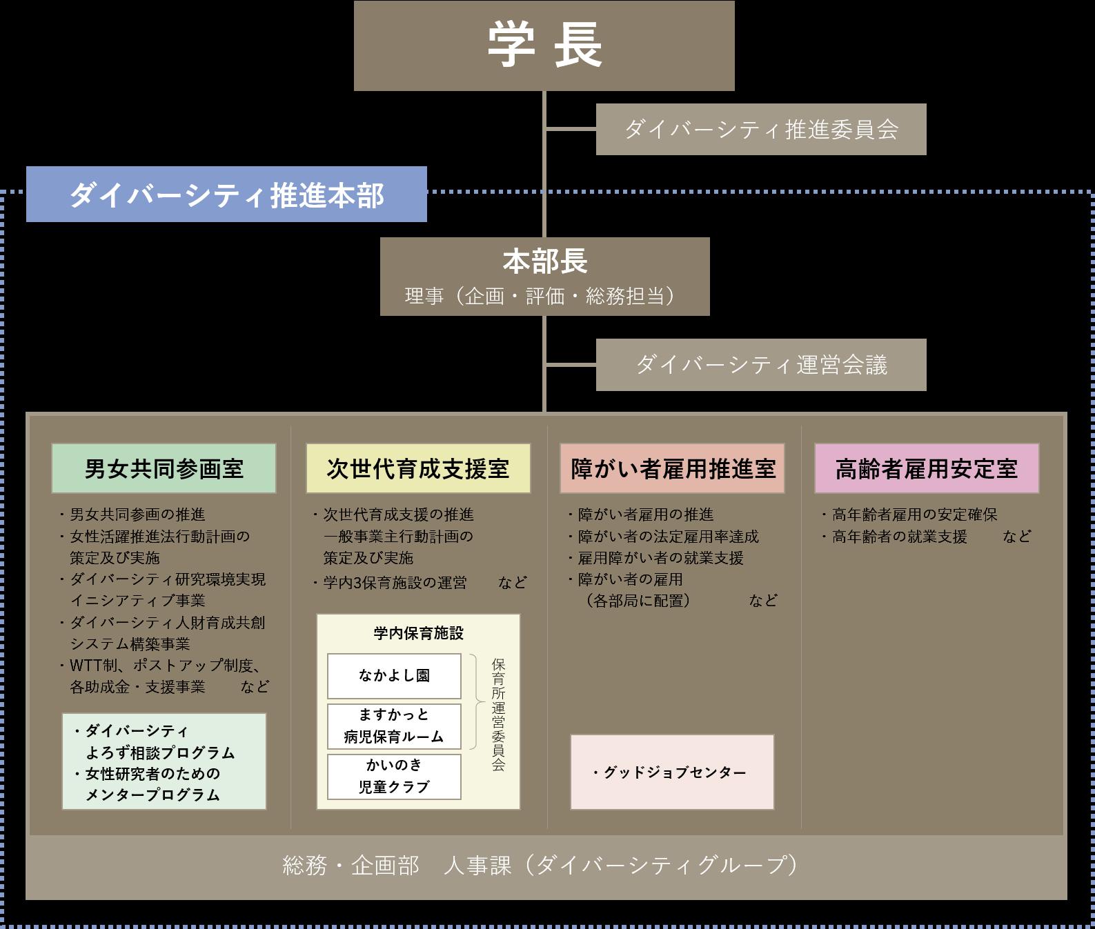 ダイバーシティ推進本部体制図