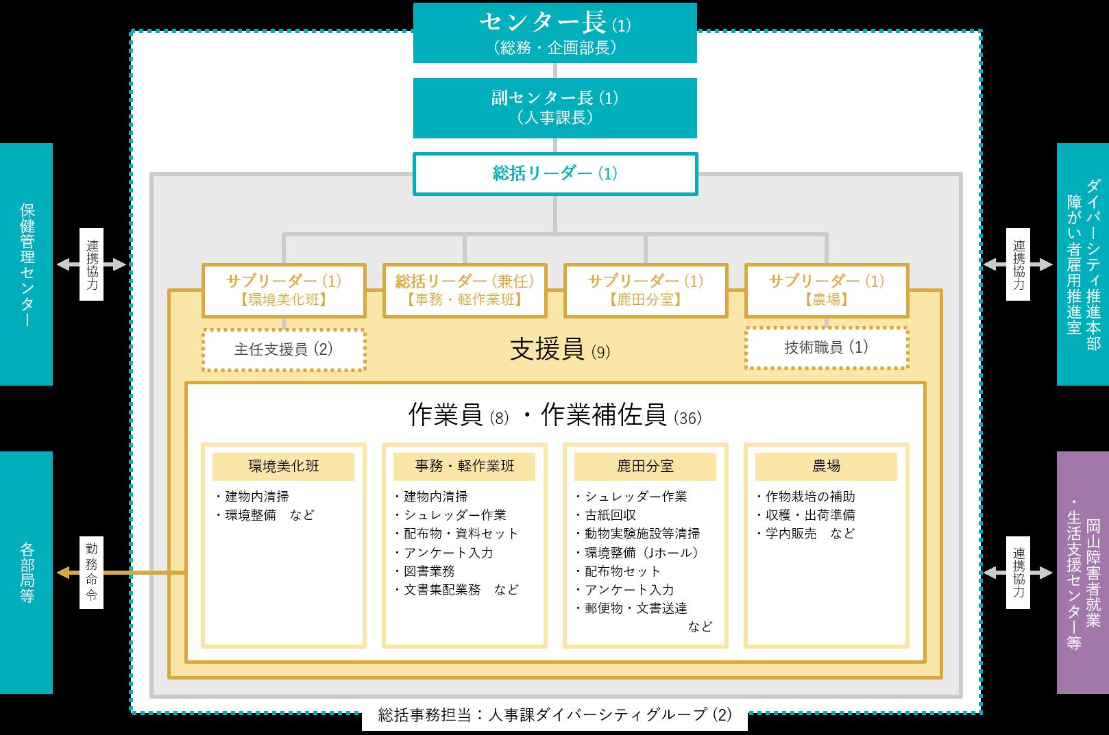 グッドジョブ支援センター体制図